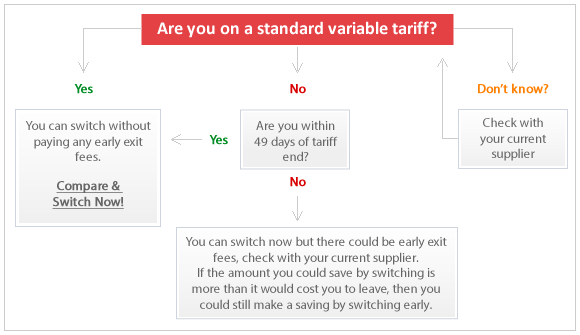 Are you on a standard variable tariff?