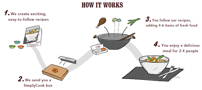 description of how the simply cook product works